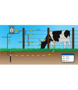 Elektrikli çit Makinaları